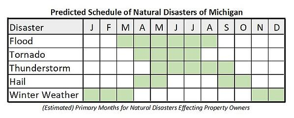 DisasterSchedule