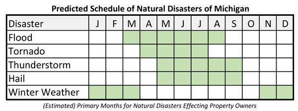 Natural-Disaster-Schedule